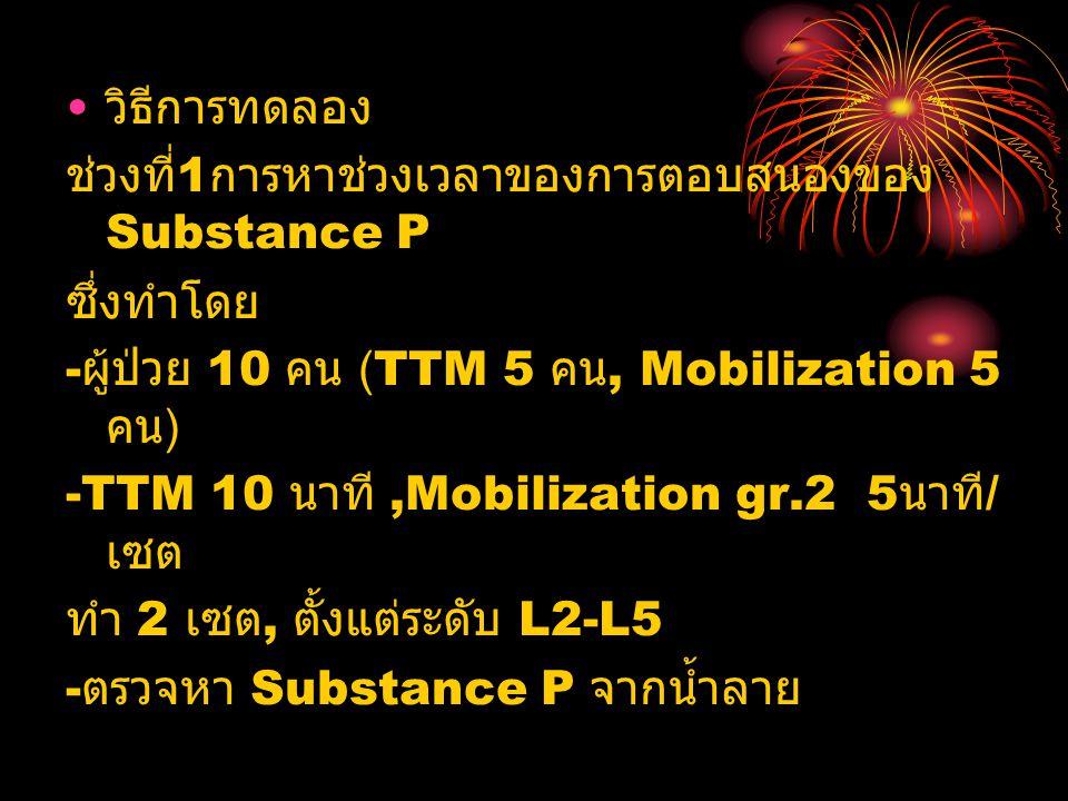วิธีการทดลอง ช่วงที่1การหาช่วงเวลาของการตอบสนองของ Substance P. ซึ่งทำโดย. -ผู้ป่วย 10 คน (TTM 5 คน, Mobilization 5 คน)