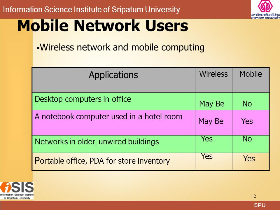 Mobile Network Users Applications