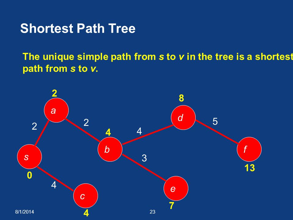 Shortest Path Tree The unique simple path from s to v in the tree is a shortest. path from s to v.