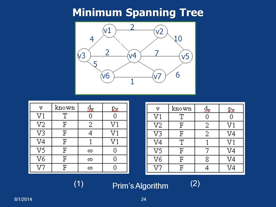 Minimum Spanning Tree 1 4 2 5 6 10 3 7 8 v1 v2 v3 v4 v5 v6 v7 (1) (2)