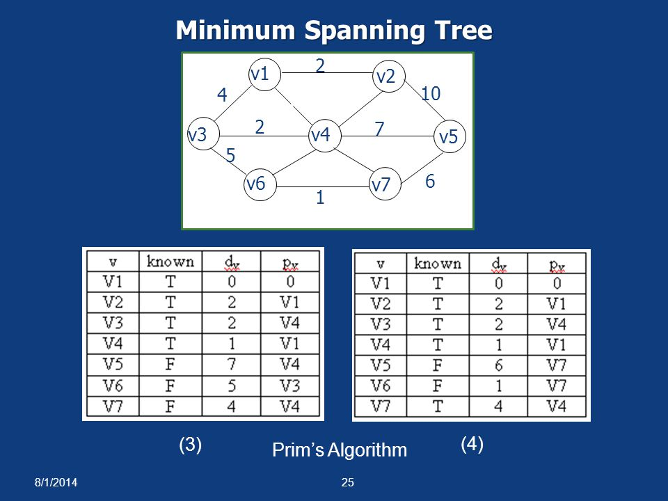 Minimum Spanning Tree 1 4 2 5 6 10 3 7 8 v1 v2 v3 v4 v5 v6 v7 (3) (4)
