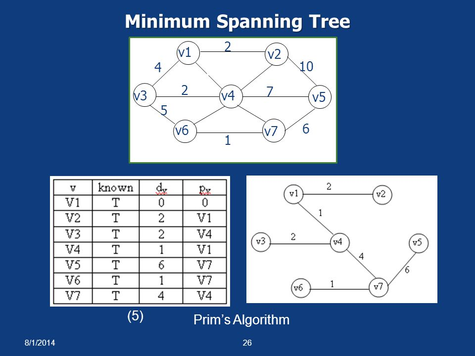 Minimum Spanning Tree 1 4 2 5 6 10 3 7 8 v1 v2 v3 v4 v5 v6 v7 (5)