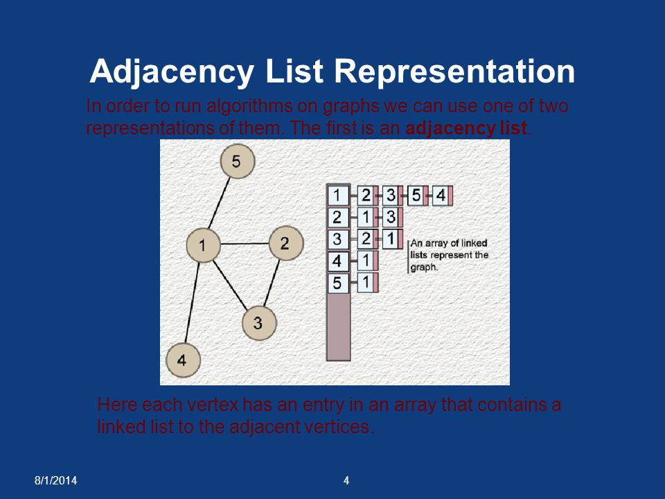 Adjacency List Representation