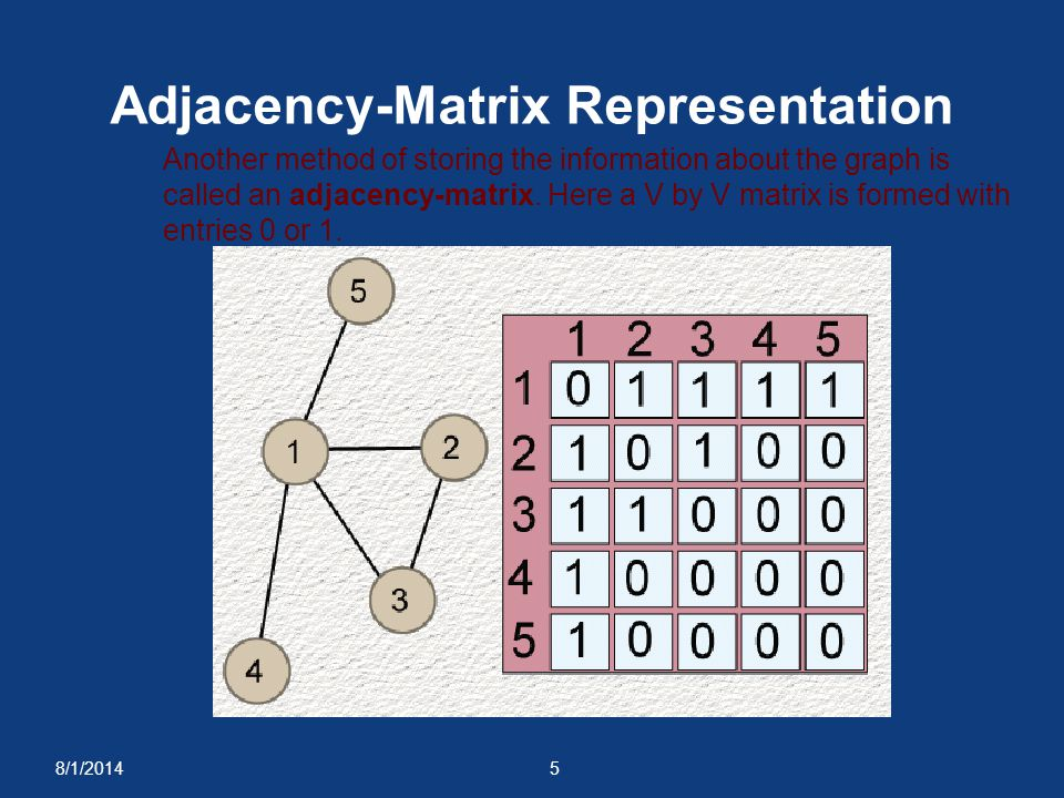 Adjacency-Matrix Representation