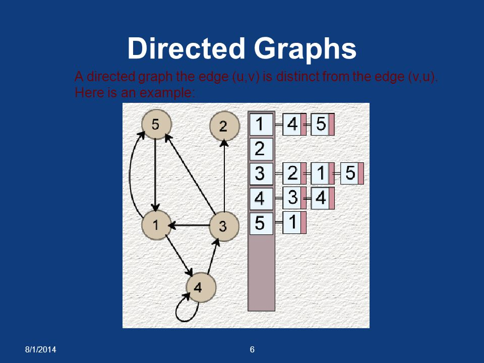 Directed Graphs A directed graph the edge (u,v) is distinct from the edge (v,u). Here is an example: