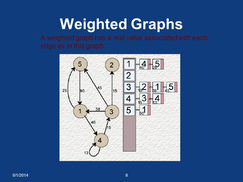 Weighted Graphs A weighted graph has a real value associated with each edge as in this graph: 4/4/2017.