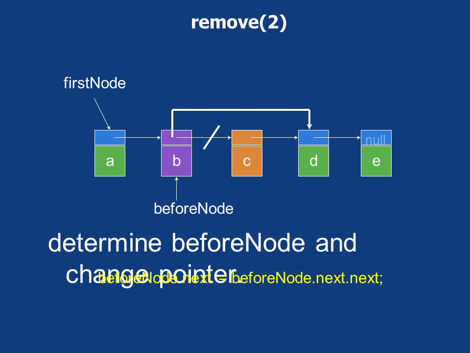 determine beforeNode and change pointer.