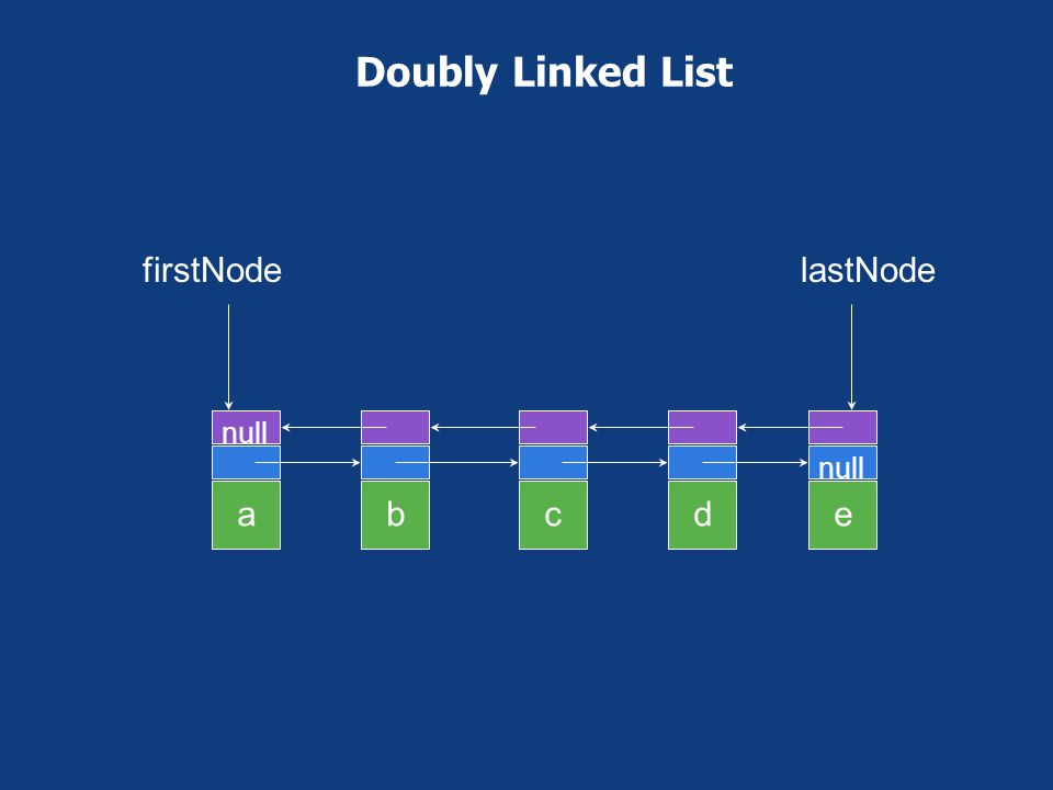 Doubly Linked List a b c d e firstNode lastNode null