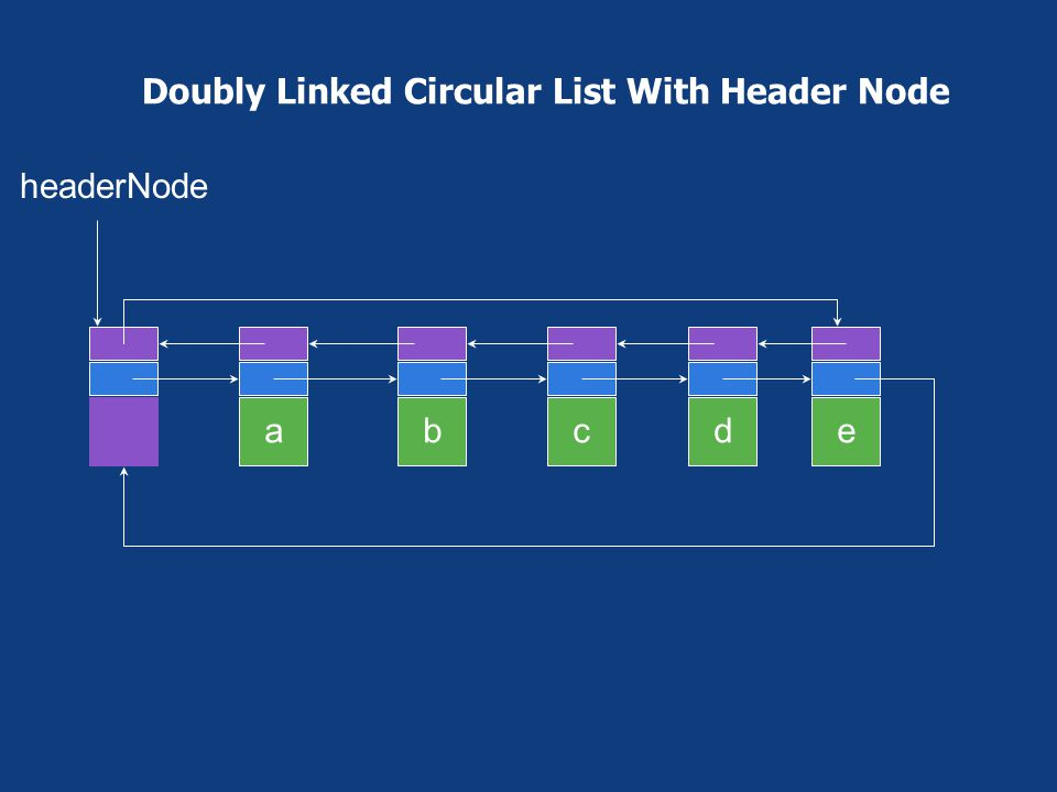 Doubly Linked Circular List With Header Node