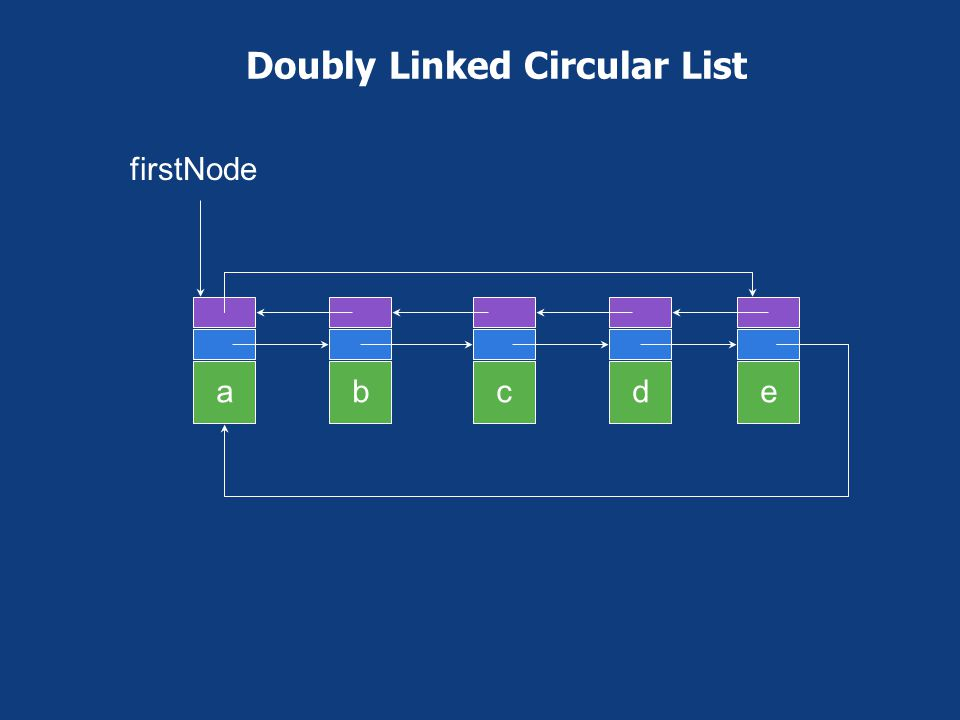Doubly Linked Circular List