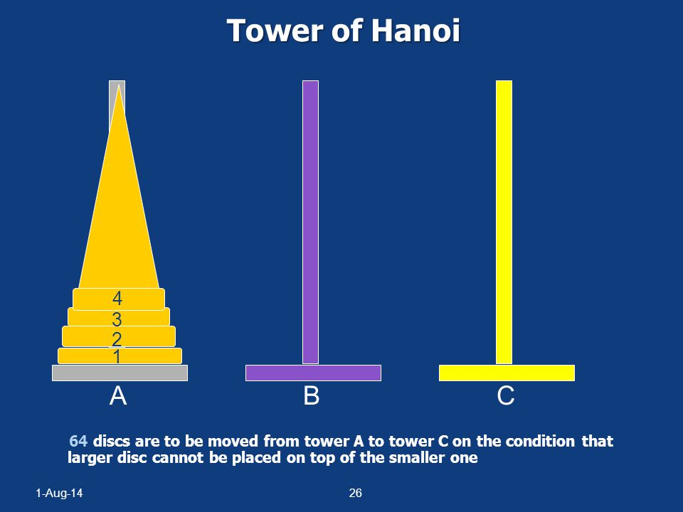 Tower of Hanoi A. B. C. 4. 3. 2. 1. Could use animation of towers of hanoi from animations page on Web site.