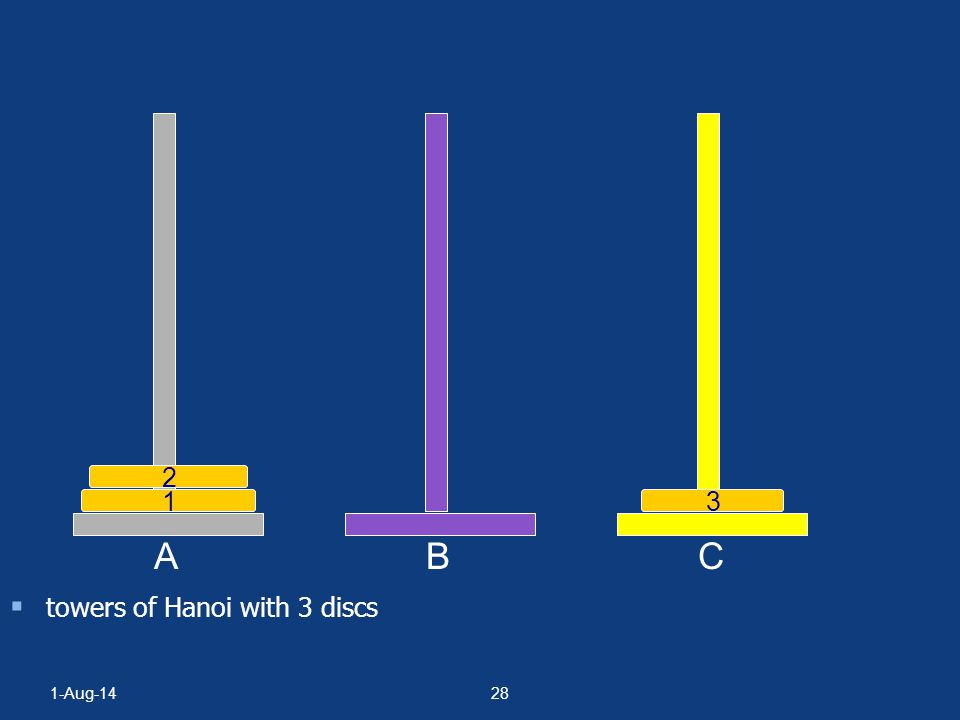 B C 2 1 3 A towers of Hanoi with 3 discs 4-Apr-17