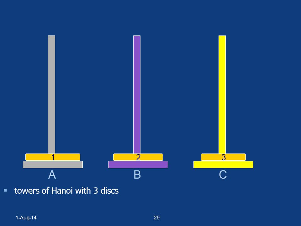 B C 1 2 3 A towers of Hanoi with 3 discs 4-Apr-17