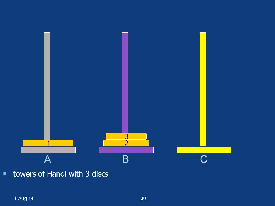 B C 3 1 2 A towers of Hanoi with 3 discs 4-Apr-17