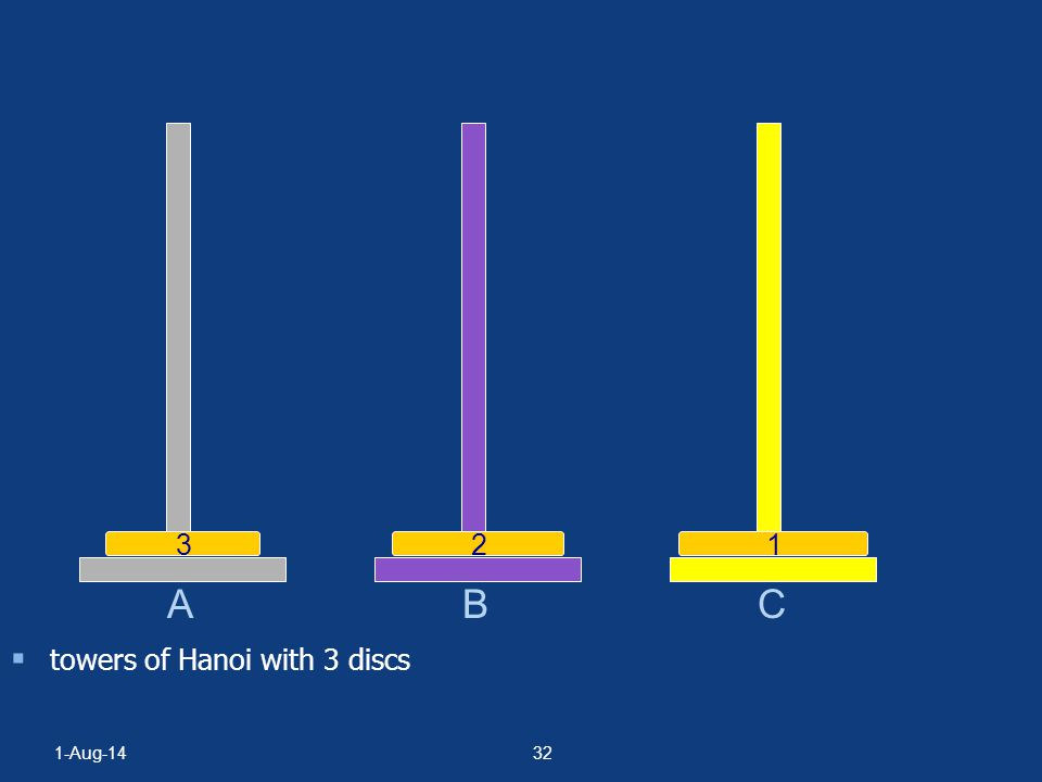 B C 3 2 1 A towers of Hanoi with 3 discs 4-Apr-17