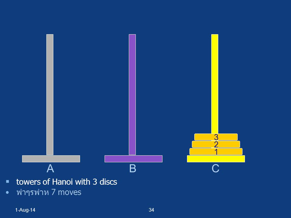 B C 3 2 1 A towers of Hanoi with 3 discs พำๆรพำห 7 moves 4-Apr-17