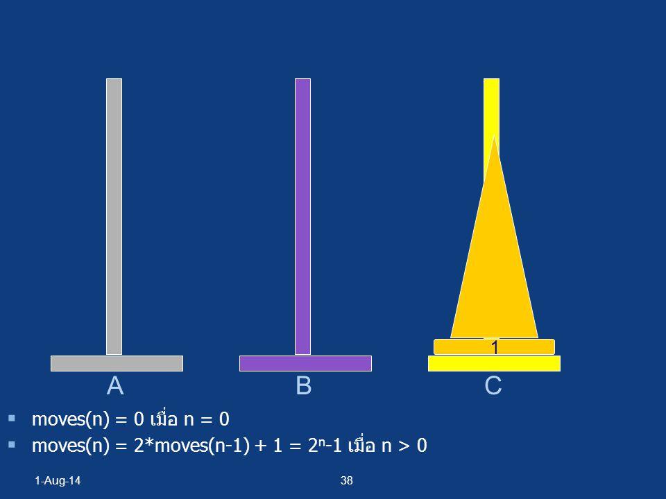 B C 1 A moves(n) = 0 เมื่อ n = 0 moves(n) = 2*moves(n-1) + 1 = 2n-1 เมื่อ n > 0 4-Apr-17