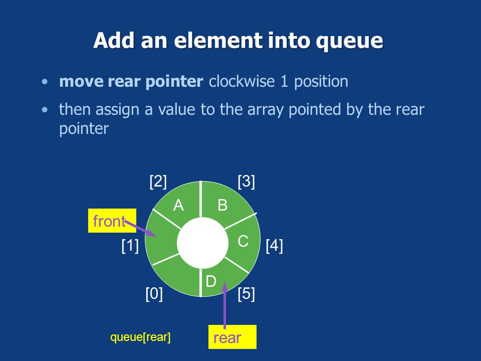Add an element into queue