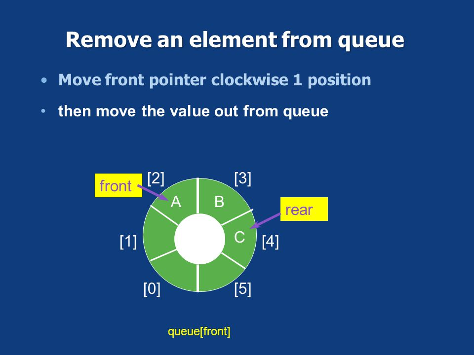 Remove an element from queue