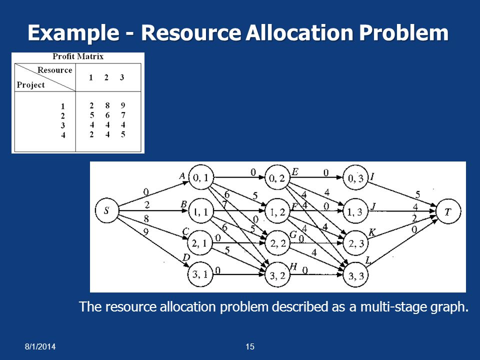 Example - Resource Allocation Problem