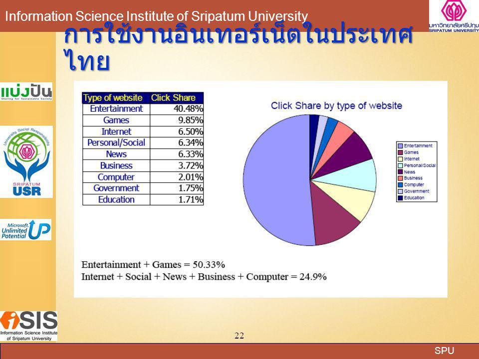 การใช้งานอินเทอร์เน็ตในประเทศไทย