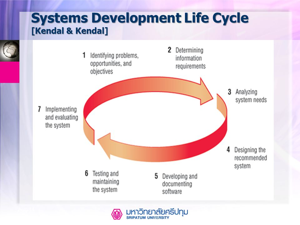 Systems Development Life Cycle [Kendal & Kendal]