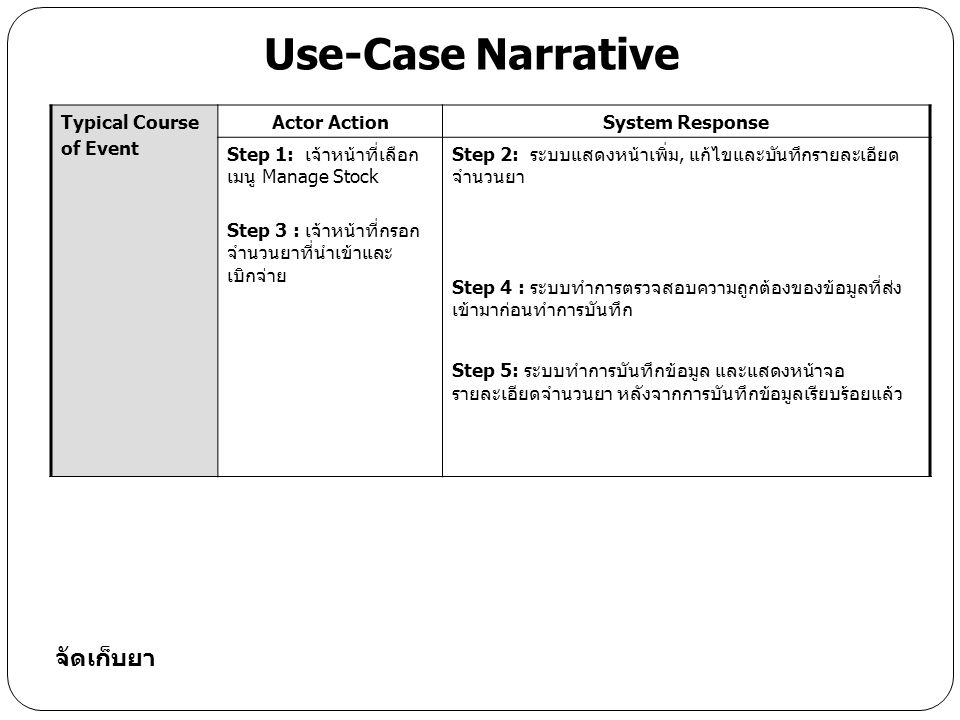 Use-Case Narrative จัดเก็บยา Typical Course of Event Actor Action