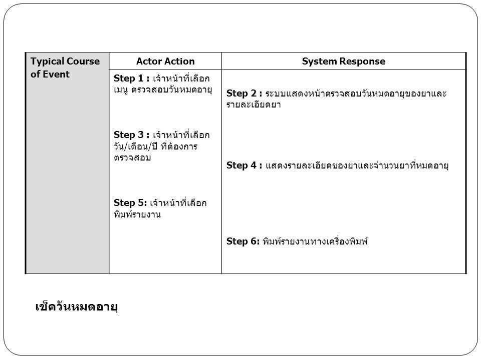 เช็ควันหมดอายุ Typical Course of Event Actor Action System Response