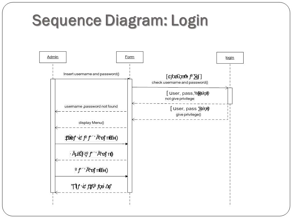 Sequence Diagram: Login