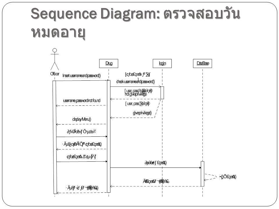 Sequence Diagram: ตรวจสอบวันหมดอายุ