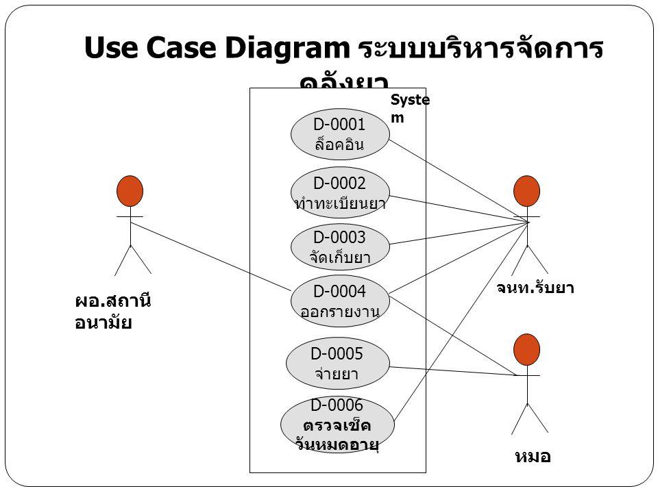 Use Case Diagram ระบบบริหารจัดการคลังยา