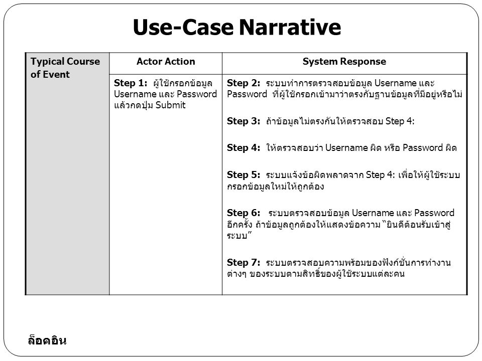 Use-Case Narrative ล็อคอิน Typical Course of Event Actor Action