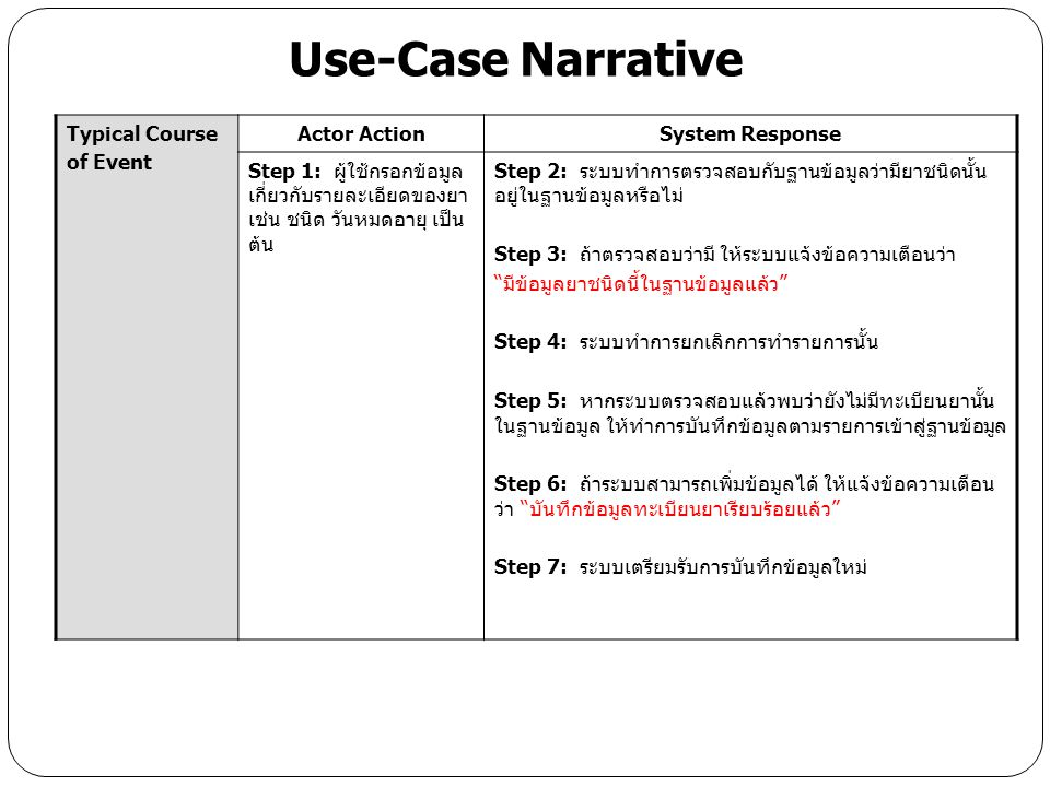 Use-Case Narrative Typical Course of Event Actor Action
