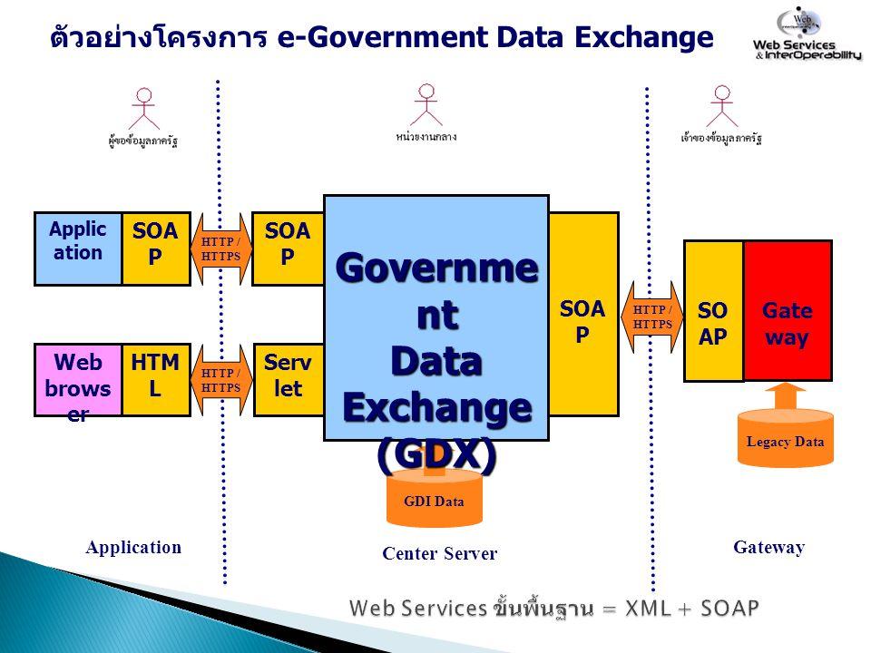 Web Services ขั้นพื้นฐาน = XML + SOAP
