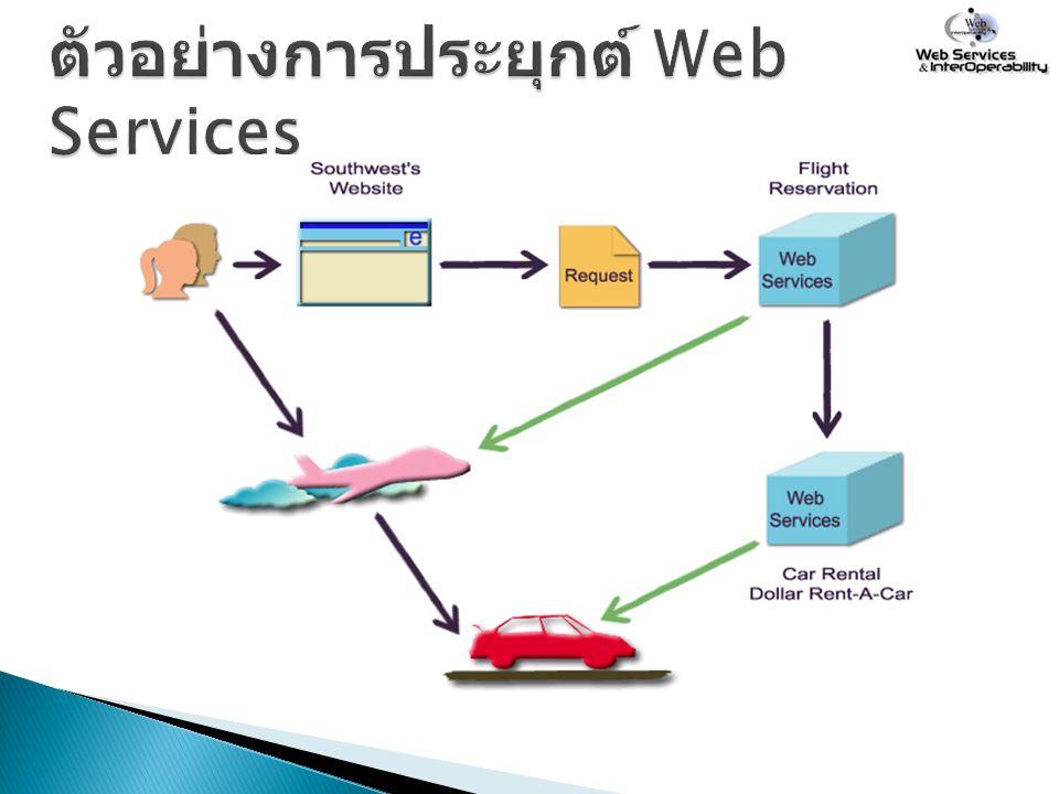 ตัวอย่างการประยุกต์ Web Services