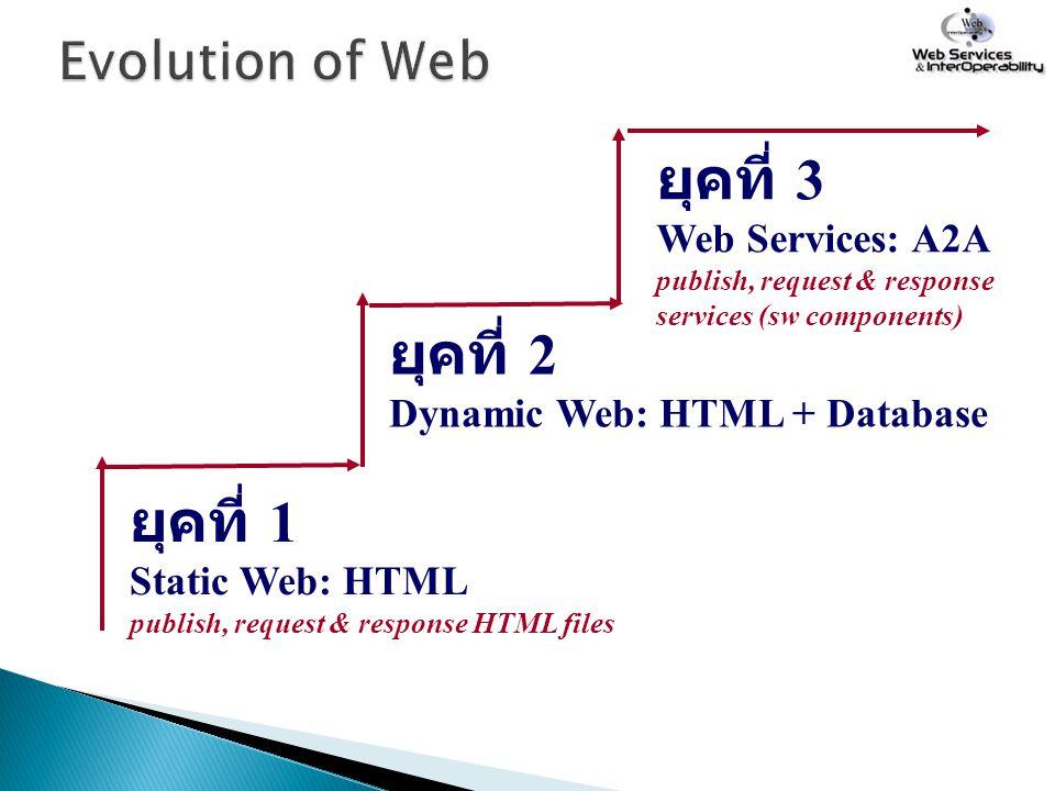 ยุคที่ 3 Web Services: A2A publish, request & response