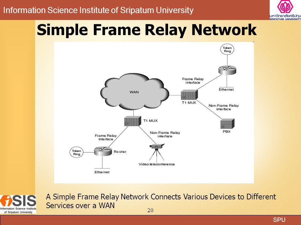 Simple Frame Relay Network