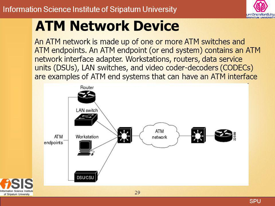 ATM Network Device