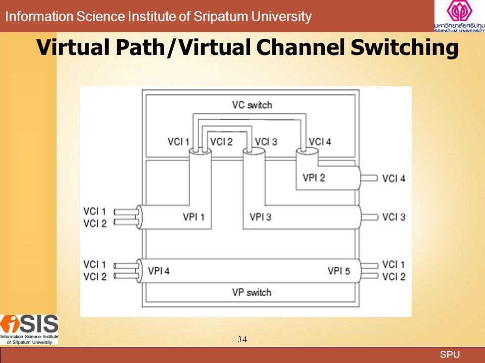 Virtual Path/Virtual Channel Switching