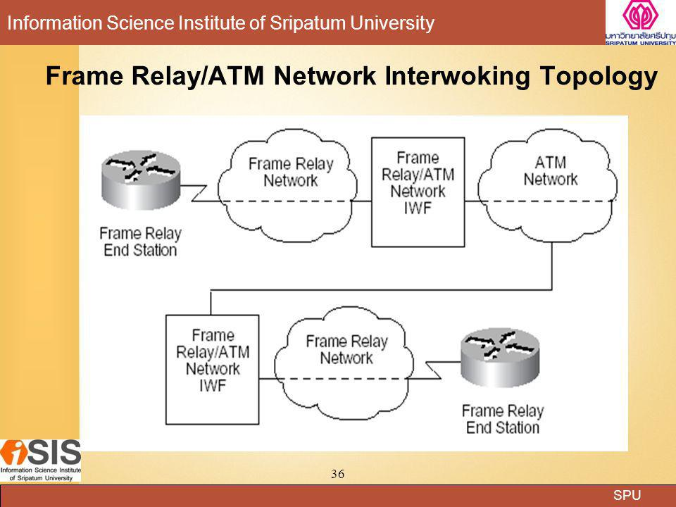 Frame Relay/ATM Network Interwoking Topology
