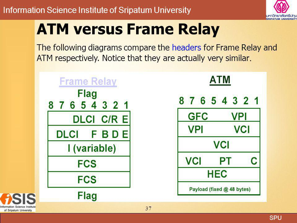 ATM versus Frame Relay The following diagrams compare the headers for Frame Relay and ATM respectively.