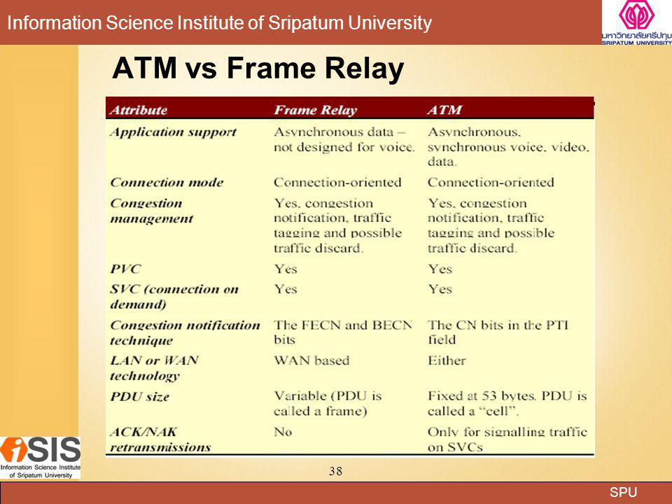 ATM vs Frame Relay