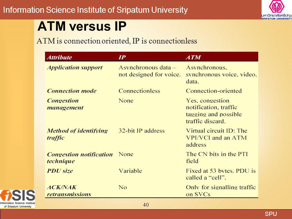 ATM versus IP ATM is connection oriented, IP is connectionless