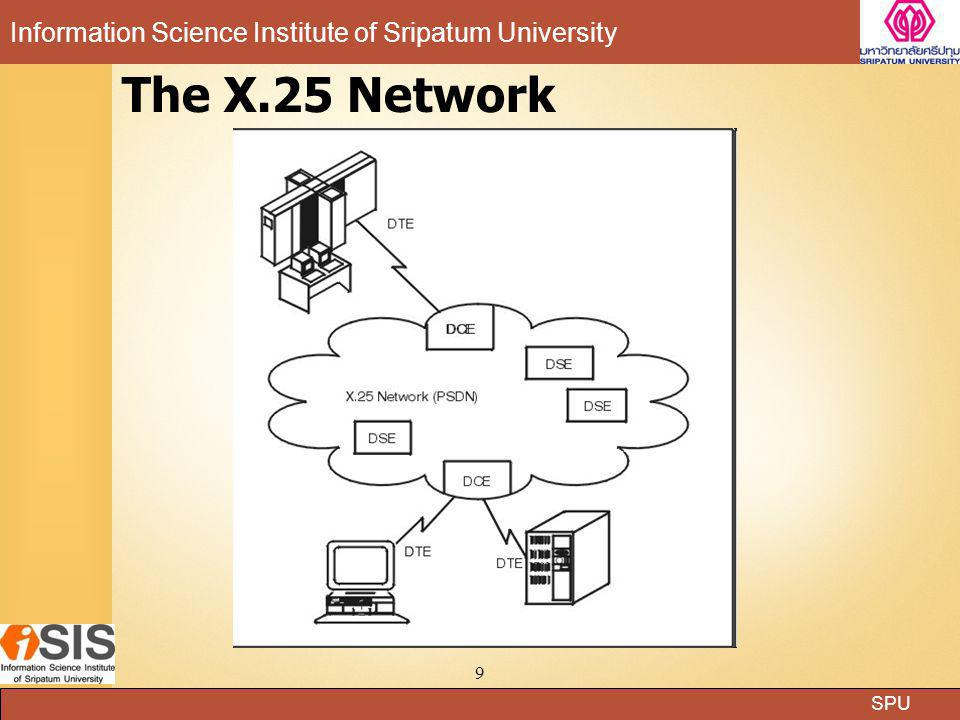 The X.25 Network