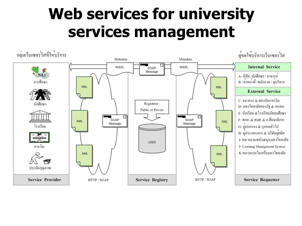 Web services for university services management