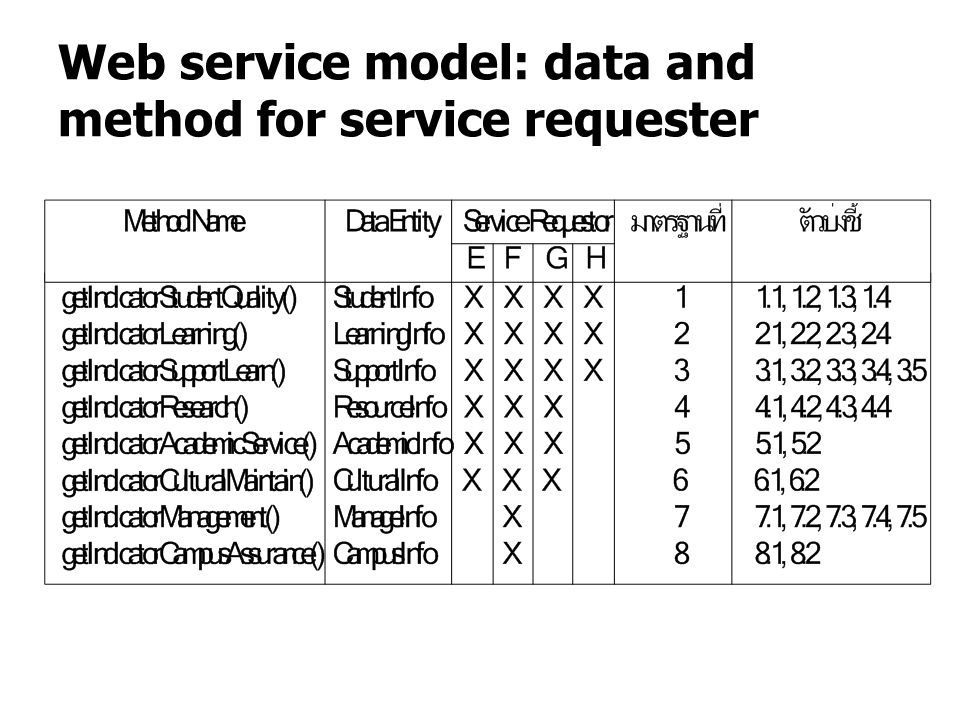 Web service model: data and method for service requester