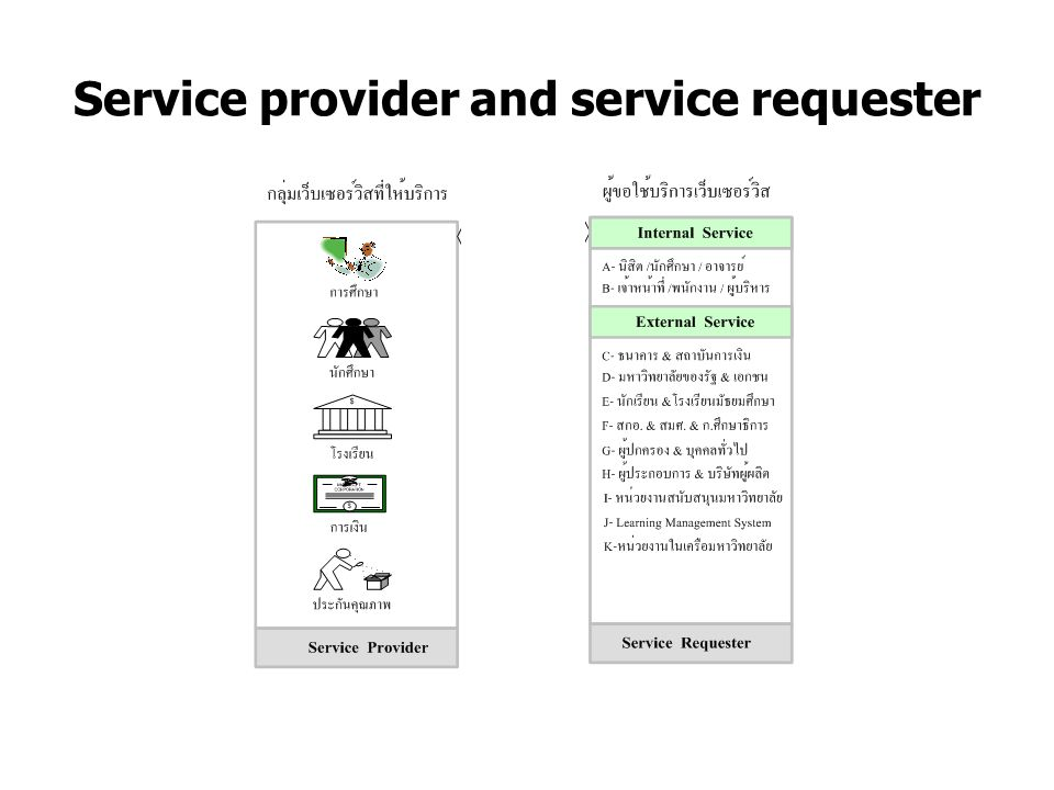 Service provider and service requester