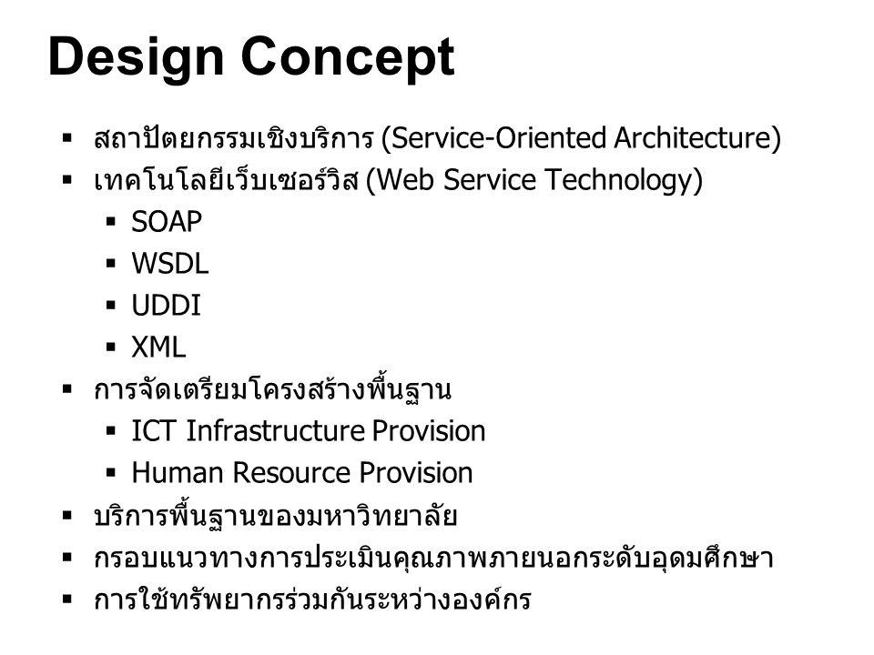 Design Concept สถาปัตยกรรมเชิงบริการ (Service-Oriented Architecture)