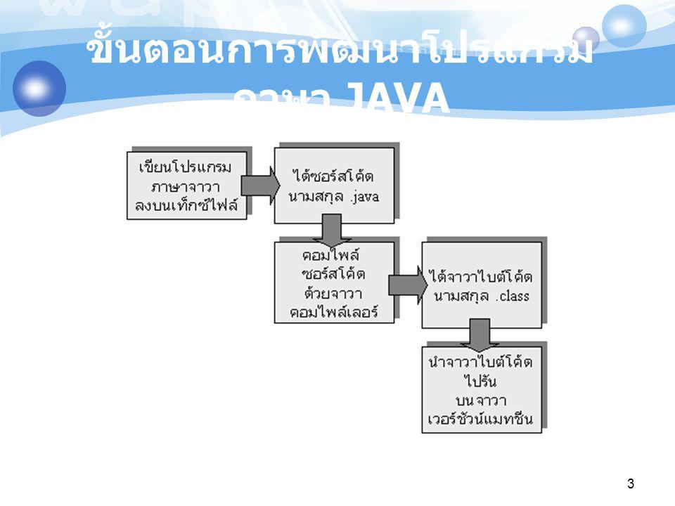ขั้นตอนการพัฒนาโปรแกรมภาษา JAVA