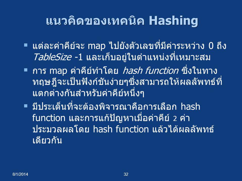 แนวคิดของเทคนิค Hashing